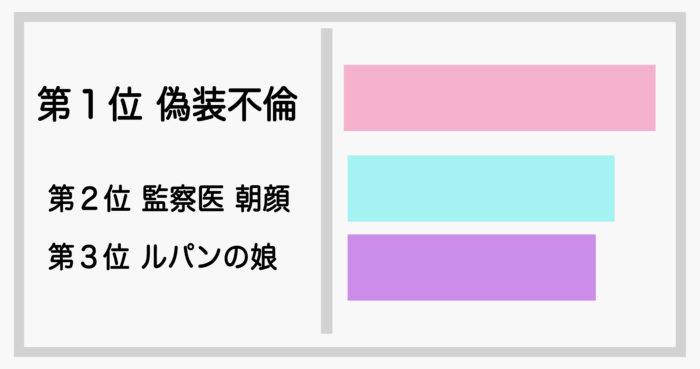 2019年夏期待ドラマランキング表